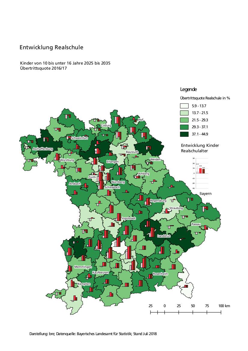 Übertrittsquote Realschule und Wachstum Jugendliche