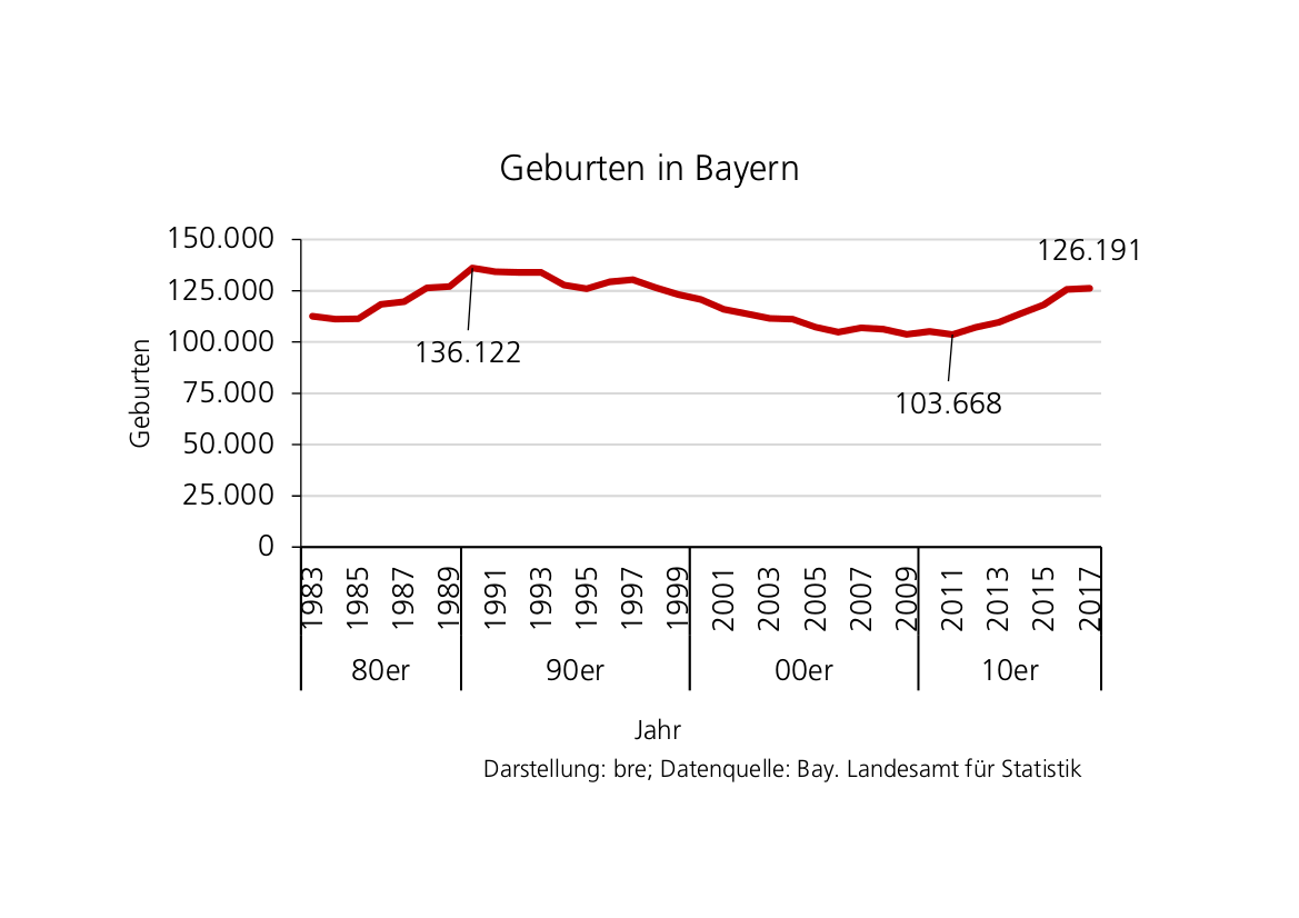 Darstellung bre; Datenquelle: Bay. Landesamt für Statistik
