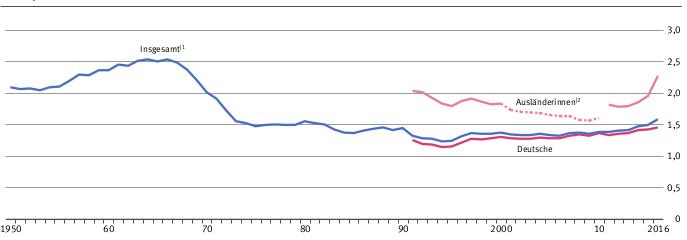 geborene Kinder pro Geburtsjahrgang in Deutschland